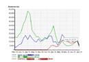 Индекс эффективности ключевого слова (KEI), и зависимость на посещаемость сайта…
